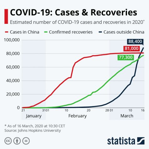 Covid-19 cases and recoveries as shown by John Hopkins. This is an example of why it is important to understand graphs.